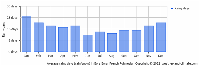 Average rainy days (rain/snow) in Bora Bora, French Polynesia   Copyright © 2019 www.weather-and-climate.com