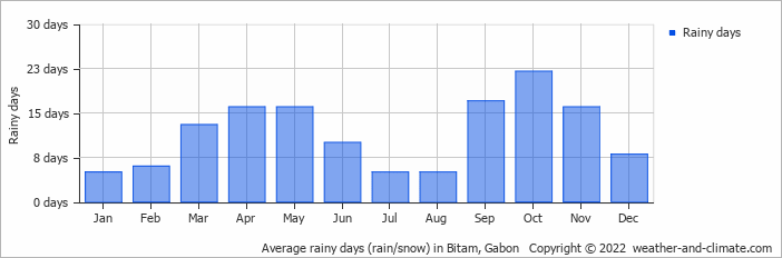 Average rainy days (rain/snow) in Bitam, Gabon   Copyright © 2018 www.weather-and-climate.com
