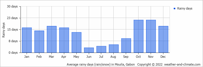 Average rainy days (rain/snow) in Mouila, Gabon   Copyright © 2018 www.weather-and-climate.com