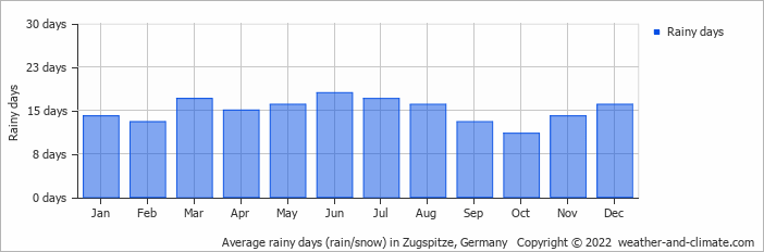 Average rainy days (rain/snow) in Zugspitze, Germany   Copyright © 2020 www.weather-and-climate.com