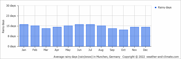 Average rainy days (rain/snow) in Munchen, Germany   Copyright © 2020 www.weather-and-climate.com