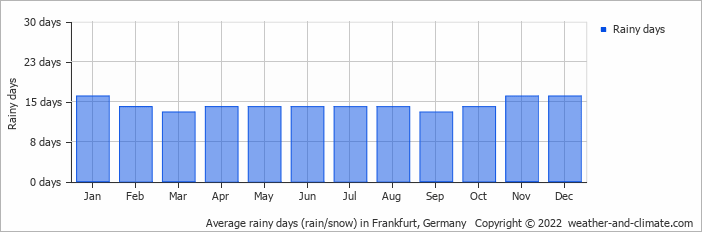 Average rainy days (rain/snow) in Frankfurt, Germany   Copyright © 2019 www.weather-and-climate.com