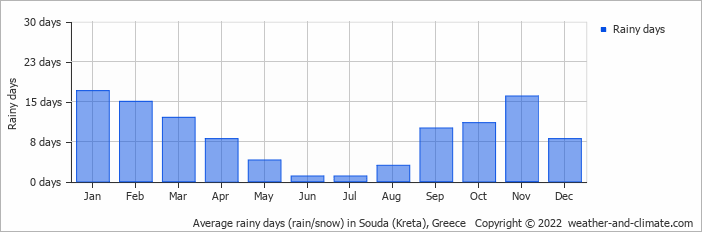 Average rainy days (rain/snow) in Souda (Kreta), Greece   Copyright © 2017 www.weather-and-climate.com