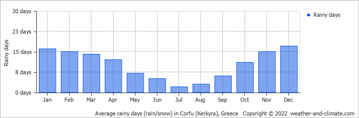 Average rainy days (rain/snow) in Kerkira (Korfu), Greece   Copyright © 2017 www.weather-and-climate.com