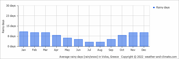 Average rainy days (rain/snow) in Larisa, Greece   Copyright © 2017 www.weather-and-climate.com