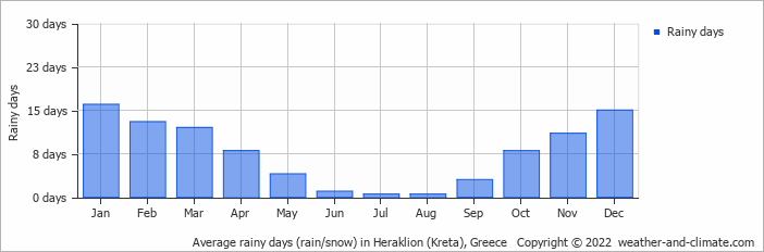 Average rainy days (rain/snow) in Heraklion (Kreta), Greece   Copyright © 2018 www.weather-and-climate.com