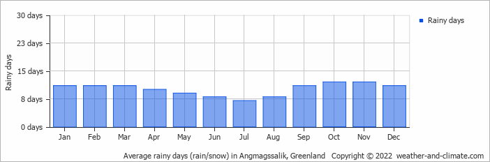 Average rainy days (rain/snow) in Angmagssalik, Greenland   Copyright © 2020 www.weather-and-climate.com