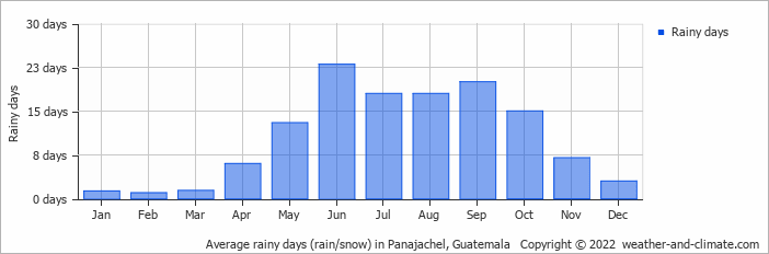 Average rainy days (rain/snow) in Gautemala City, Guatemala   Copyright © 2017 www.weather-and-climate.com