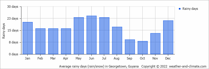 Average rainy days (rain/snow) in Georgetown, Guyana   Copyright © 2019 www.weather-and-climate.com