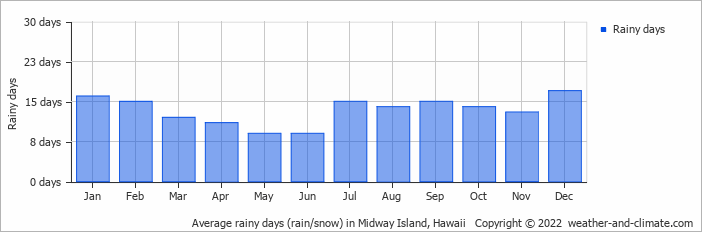 Average rainy days (rain/snow) in Midway Island, Hawaii   Copyright © 2017 www.weather-and-climate.com