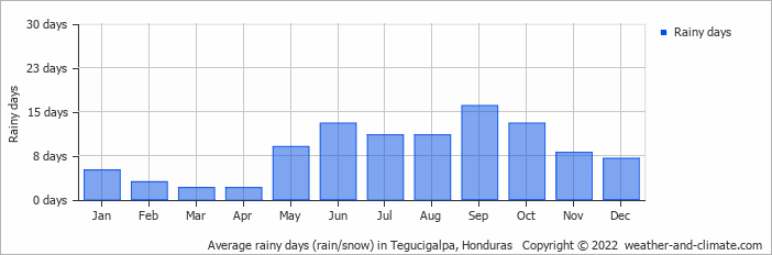 Average rainy days (rain/snow) in Tegucigalpa, Honduras   Copyright © 2017 www.weather-and-climate.com