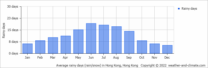 Average rainy days (rain/snow) in Hong Kong, Hong Kong   Copyright © 2017 www.weather-and-climate.com