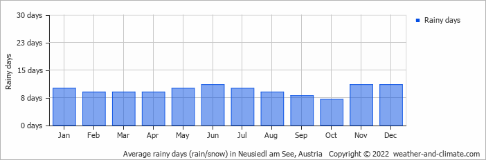 Average rainy days (rain/snow) in Neusiedl am See, Austria   Copyright © 2020 www.weather-and-climate.com