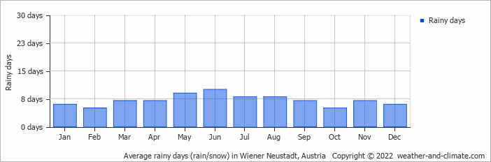 Average rainy days (rain/snow) in Sopron, Hungary   Copyright © 2015 www.weather-and-climate.com