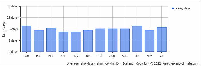 Average rainy days (rain/snow) in Höfn, Iceland   Copyright © 2019 www.weather-and-climate.com