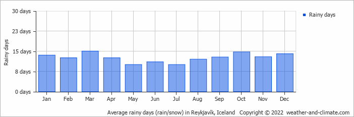 Average rainy days (rain/snow) in Reykjavík, Iceland   Copyright © 2019 www.weather-and-climate.com