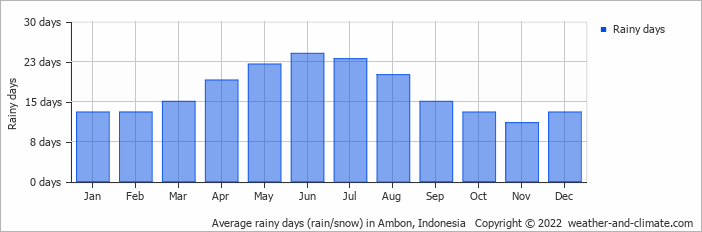 Average rainy days (rain/snow) in Ambon, Indonesia   Copyright © 2020 www.weather-and-climate.com
