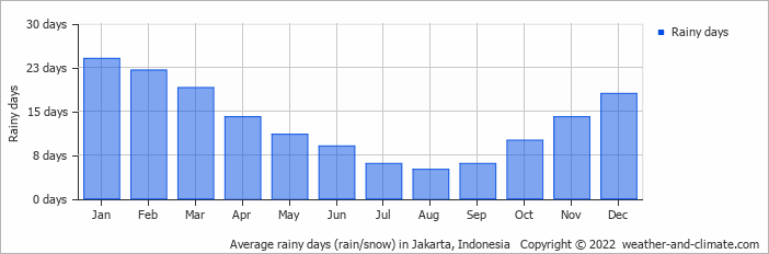 Average rainy days (rain/snow) in Jakarta, Indonesia   Copyright © 2020 www.weather-and-climate.com