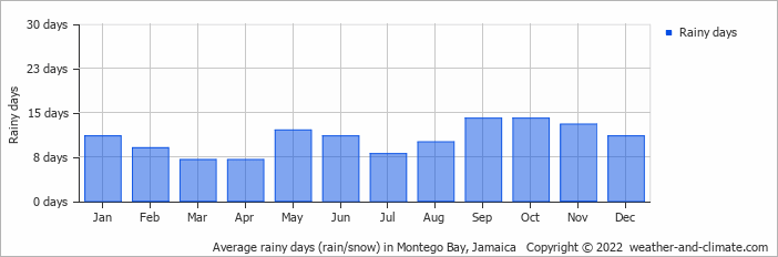 Average rainy days (rain/snow) in Montego Bay, Jamaica   Copyright © 2019 www.weather-and-climate.com