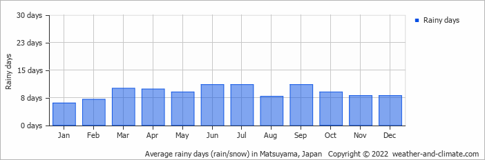 Average rainy days (rain/snow) in Hiroshima, Japan   Copyright © 2018 www.weather-and-climate.com