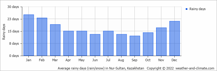 Astana weather 10 days