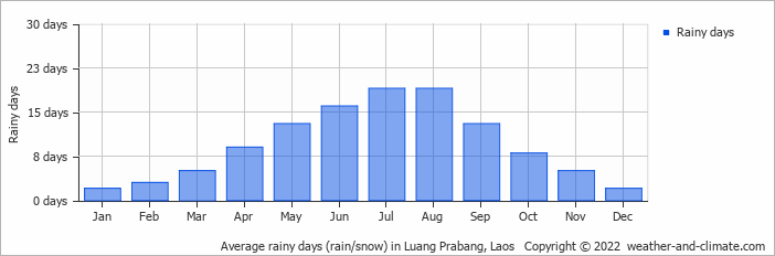 Average rainy days (rain/snow) in Luang Prabang, Laos   Copyright © 2017 www.weather-and-climate.com