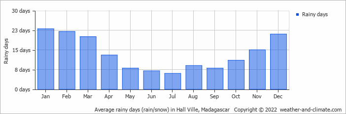 Average rainy days (rain/snow) in Ambatoloaka, Madagascar