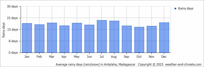 Average rainy days (rain/snow) in Antalaha, Madagascar