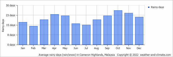 Average rainy days (rain/snow) in Cameron Highlands, Malaysia   Copyright © 2016 www.weather-and-climate.com