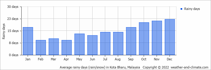 Average rainy days (rain/snow) in Kota Bharu, Malaysia   Copyright © 2015 www.weather-and-climate.com