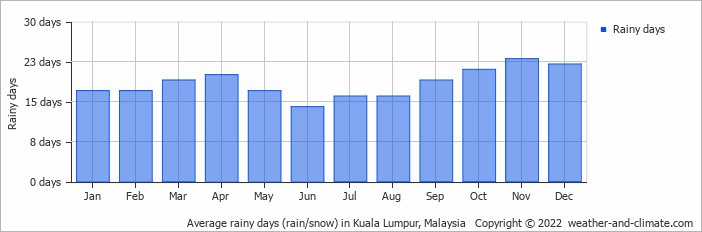 Average rainy days (rain/snow) in Kuala Lumpur, Malaysia   Copyright © 2013 www.weather-and-climate.com