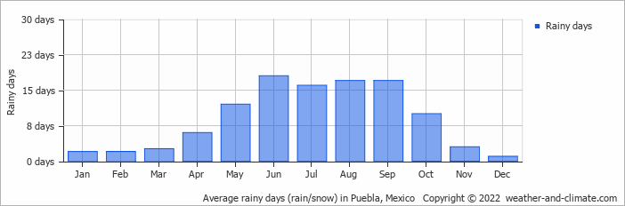 Average rainy days (rain/snow) in Mexico City, Mexico   Copyright © 2019 www.weather-and-climate.com
