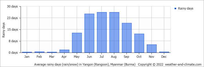 Average rainy days (rain/snow) in Yangon (Rangoon), Myanmar (Burma)   Copyright © 2019 www.weather-and-climate.com