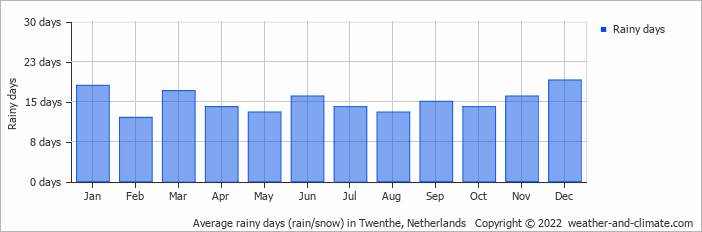 Average rainy days (rain/snow) in Assen, Netherlands   Copyright © 2019 www.weather-and-climate.com