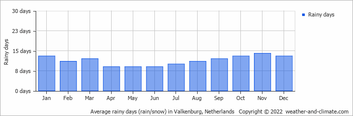 Average rainy days (rain/snow) in Valkenburg, Netherlands   Copyright © 2019 www.weather-and-climate.com