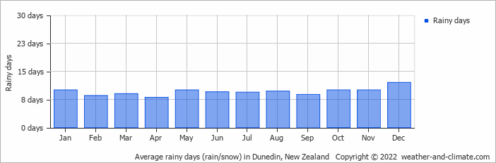 Average rainy days (rain/snow) in Dunedin, New Zealand   Copyright © 2019 www.weather-and-climate.com