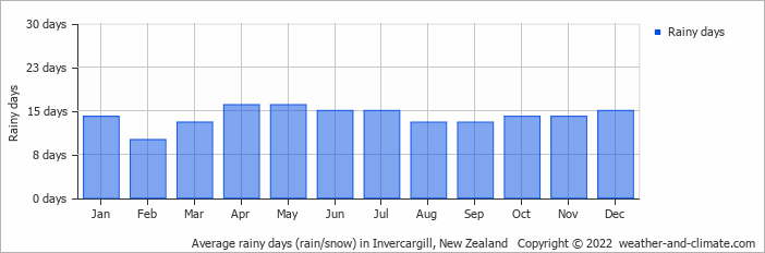 Average rainy days (rain/snow) in Invercargill, New Zealand   Copyright © 2019 www.weather-and-climate.com