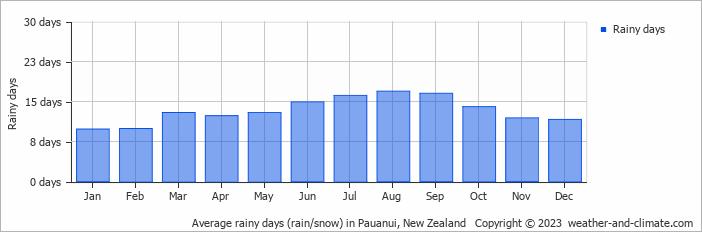 Pauanui weather