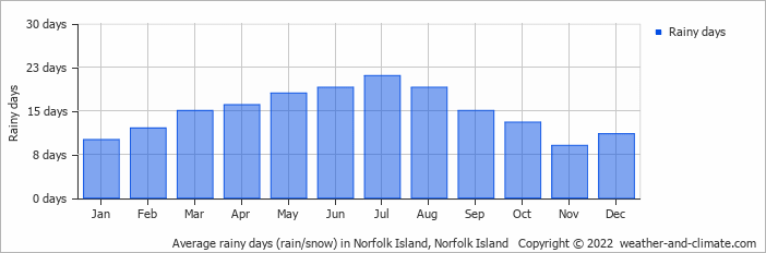 Average rainy days (rain/snow) in Norfolk Island, Norfolk Island   Copyright © 2018 www.weather-and-climate.com