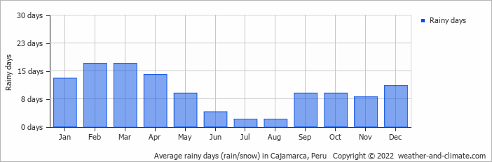 Average rainy days (rain/snow) in Cajamarca, Peru   Copyright © 2013 www.weather-and-climate.com