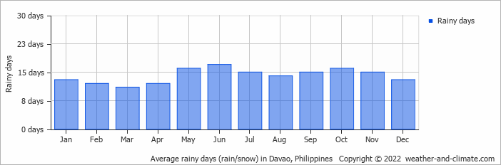 Average rainy days (rain/snow) in Davao, Philippines   Copyright © 2015 www.weather-and-climate.com