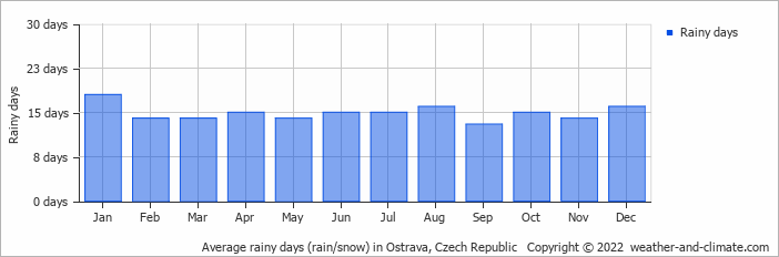 Average rainy days (rain/snow) in Ostrava, Czech Republic   Copyright © 2020 www.weather-and-climate.com