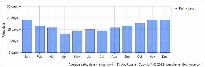 Average rainy days (rain/snow) in Kirow, Russia   Copyright © 2015 www.weather-and-climate.com