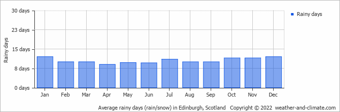 Average rainy days (rain/snow) in Edinburgh, Scotland