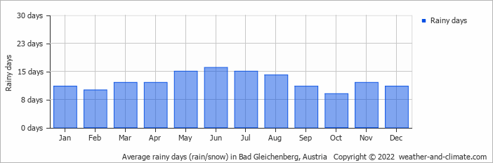 Average rainy days (rain/snow) in Bad Gleichenberg, Austria   Copyright © 2019 www.weather-and-climate.com
