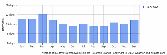 Solomon Islands Yearly Weather