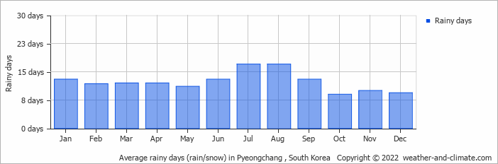 Average rainy days (rain/snow) in Pyeongchang , South Korea   Copyright © 2019 www.weather-and-climate.com