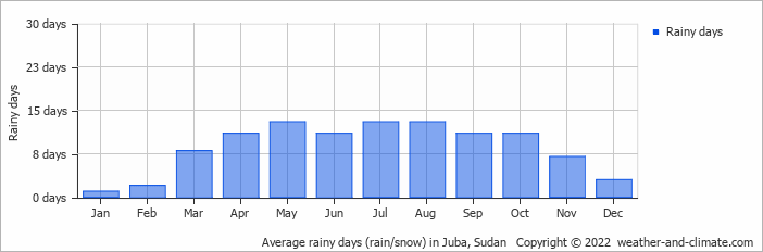 Average rainy days (rain/snow) in Juba, Sudan   Copyright © 2015 www.weather-and-climate.com