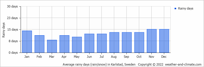 Average rainy days (rain/snow) in Karlstad, Sweden   Copyright © 2017 www.weather-and-climate.com