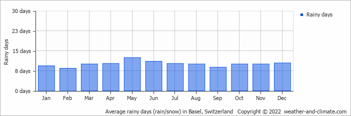 Average rainy days (rain/snow) in Basel, Switzerland   Copyright © 2015 www.weather-and-climate.com